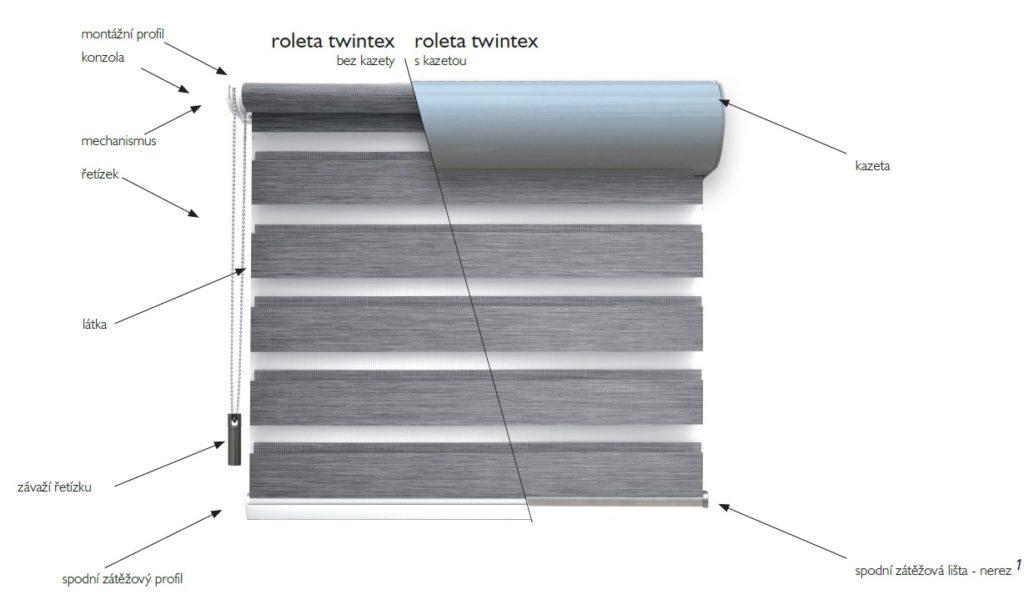 z čeho se skládají rolety Twintex
