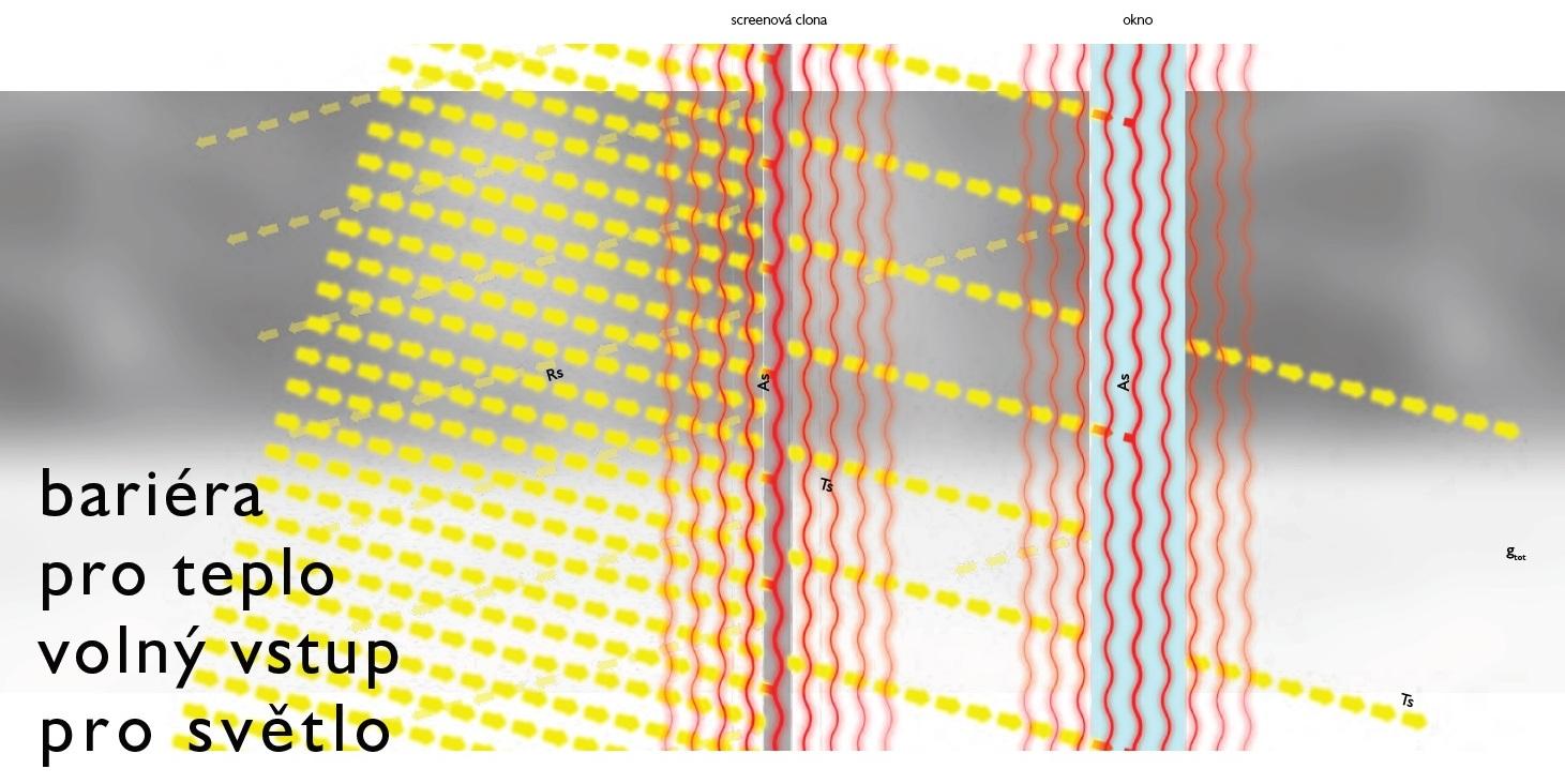 zastínění pergoly - vlastnosti screenové clony
