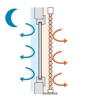 jak funguje plisé DUETTE v chladné noci